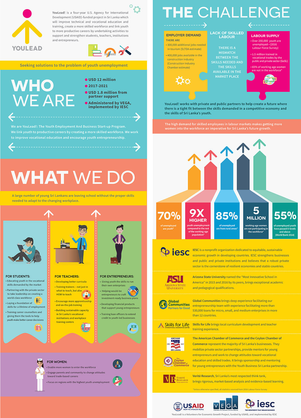 YouLead Infographic